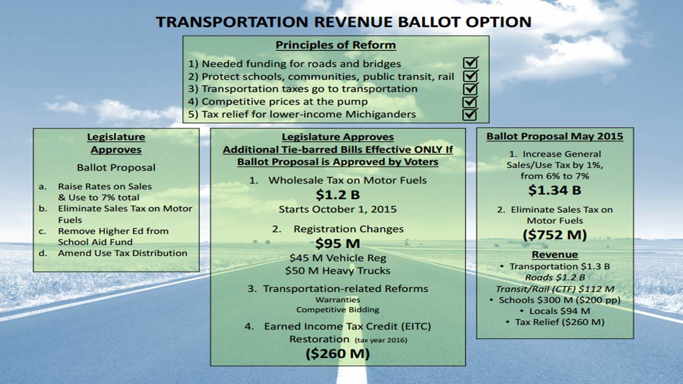 State Transportation Ballot Option